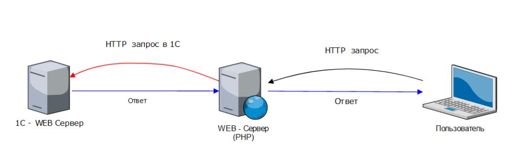 HTTP сервисы 1С 8: Защита, кеширование, повышение производительности.